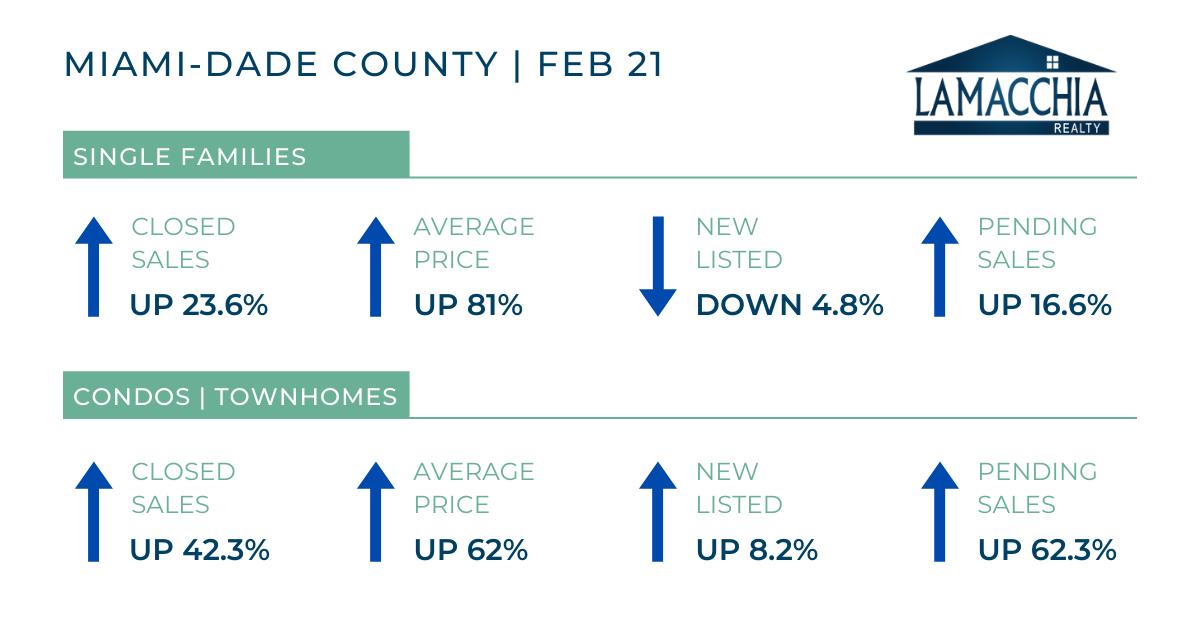 Miami-Dade county Stats 0221